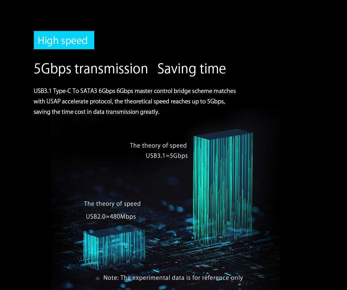 5Gbps transmission