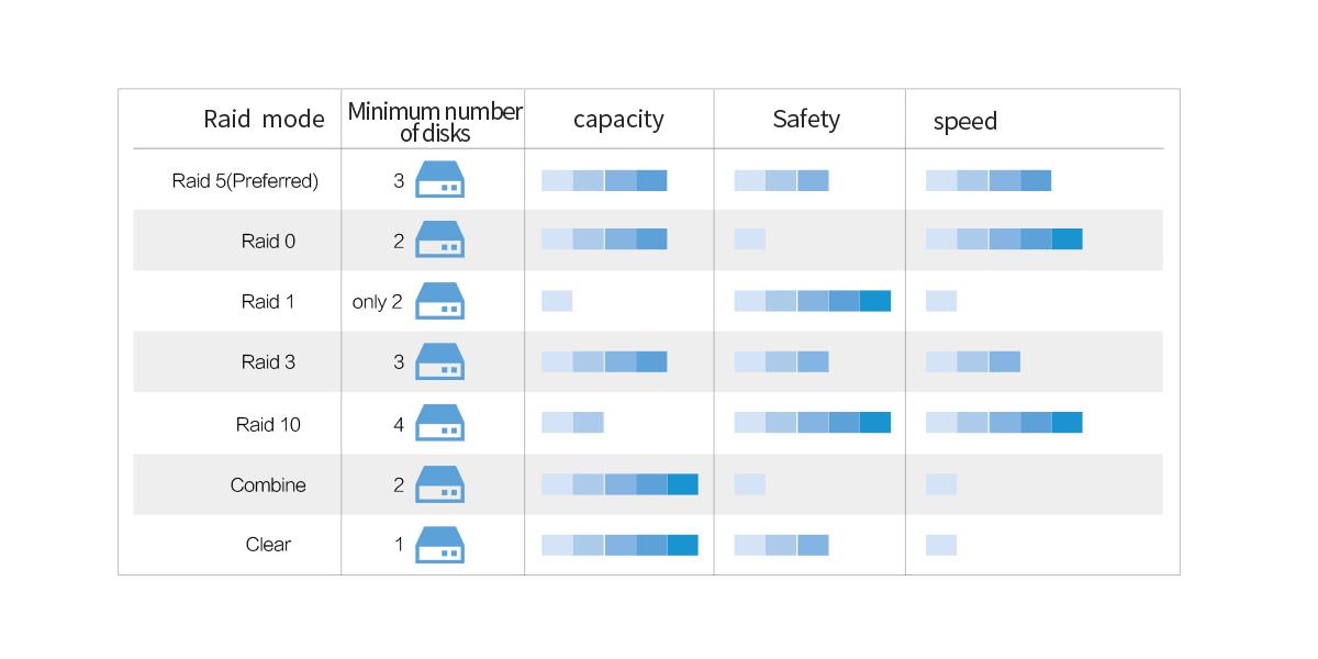 Multiple RAID modes, meet different needs