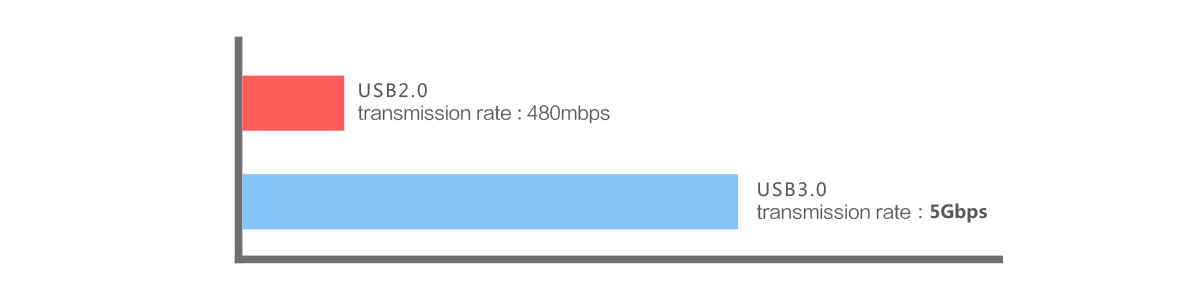 5 Gbps SuperSpeed transmission